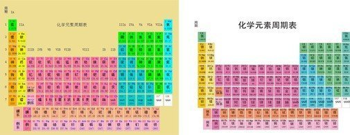 Periodic Table Of Chemical