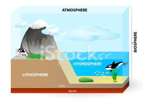 Layers of earth diagram