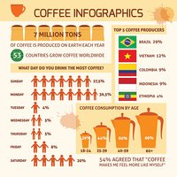 Coffee infographic with sample data