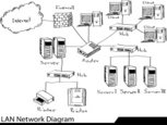 Network Server,Sketch,Netwo...