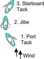 Jibe Diagram (sailing)