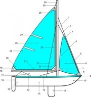 Sailboat Illustration With Label Points